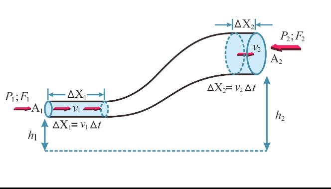 Azas Bernoulli FISIKA II